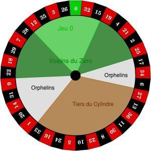 Franse inzet secties van het roulette wiel