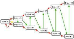 Reverse Fibonacci Goksysteem -  Casino Meesters
